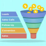 sales funnel template software